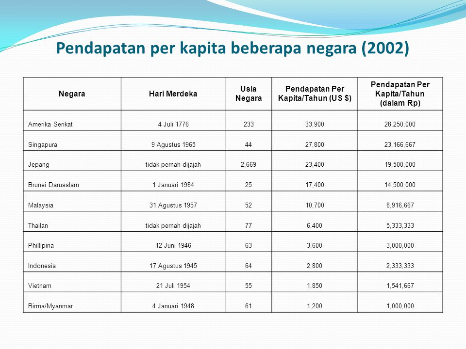 Pendapatan per kapita beberapa negara (2002) NegaraHari Merdeka Usia Negara Pendapatan Per Kapita/Tahun (US $) Pendapatan Per Kapita/Tahun (dalam Rp) Amerika Serikat4 Juli 177623333,90028,250,000 Singapura9 Agustus 19654427,80023,166,667 Jepangtidak pernah dijajah2,66923,40019,500,000 Brunei Darusslam1 Januari 19842517,40014,500,000 Malaysia31 Agustus 19575210,7008,916,667 Thailantidak pernah dijajah776,4005,333,333 Phillipina12 Juni 1946633,6003,000,000 Indonesia17 Agustus 1945642,8002,333,333 Vietnam21 Juli 1954551,8501,541,667 Birma/Myanmar4 Januari 1948611,2001,000,000