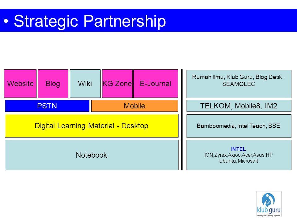 eKG Maturity Model (e-education) Presence Interaction Manual Transaction Web 1.0 Web 2.0 Blog Wiki KG Zone E-Journal E-Certification E-Learning M-Media Self Finance System (Collaboration, PPP)