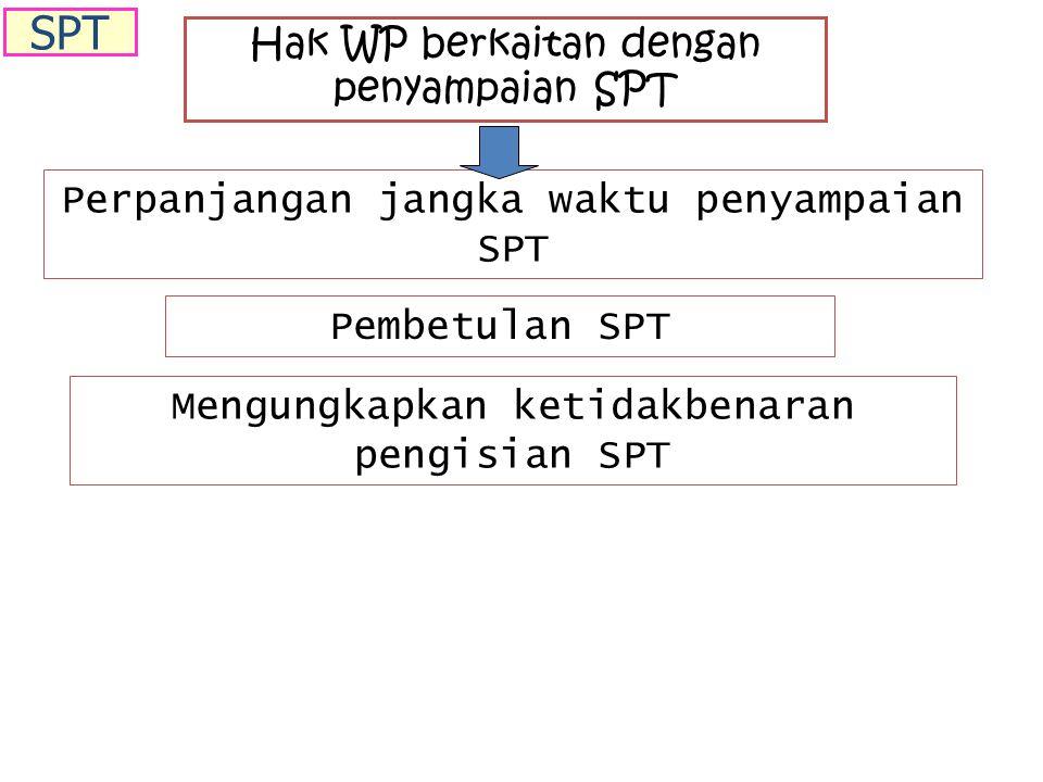 Hak WP berkaitan dengan penyampaian SPT Perpanjangan jangka waktu penyampaian SPT Pembetulan SPT Mengungkapkan ketidakbenaran pengisian SPT SPT