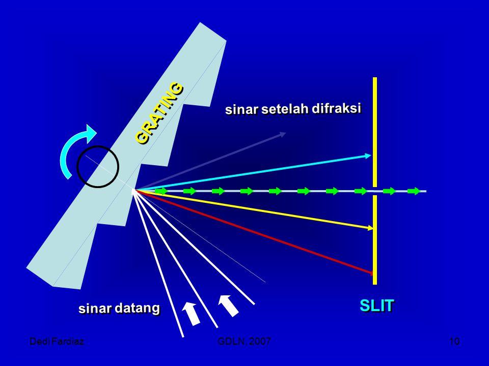 Dedi FardiazGDLN, 200710 sinar datang sinar setelah difraksi SLIT GRATING