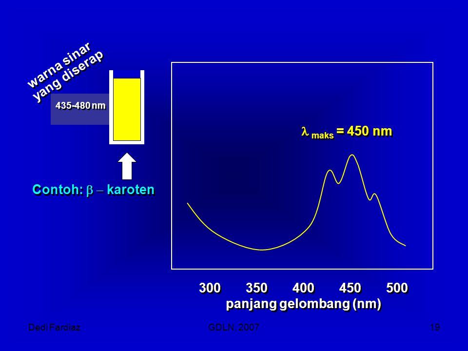 Dedi FardiazGDLN, 200719 warna sinar yang diserap warna sinar yang diserap 435-480 nm Contoh:  karoten 300350400450500 panjang gelombang (nm) 300350400450500 panjang gelombang (nm)  maks = 450 nm