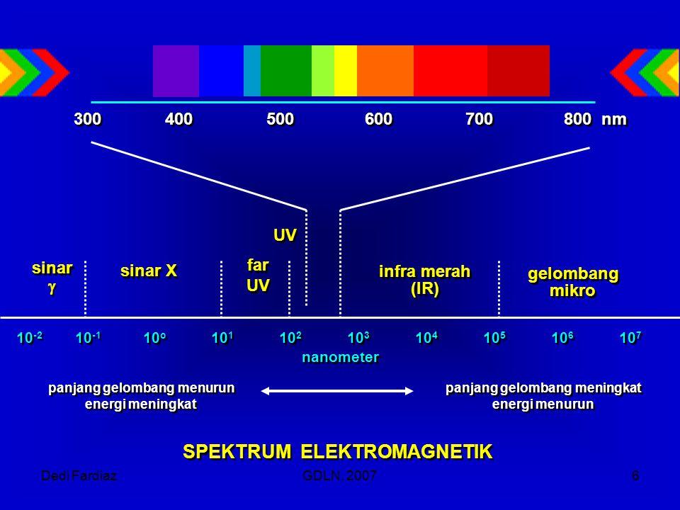 Dedi FardiazGDLN, 20076 10 -2 10 -1 10 o 10 1 10 2 10 3 10 4 10 5 10 6 10 7 nanometer 10 -2 10 -1 10 o 10 1 10 2 10 3 10 4 10 5 10 6 10 7 nanometer sinar  sinar  sinar X far UV far UV infra merah (IR) infra merah (IR) gelombang mikro gelombang mikro panjang gelombang meningkat energi menurun panjang gelombang meningkat energi menurun panjang gelombang menurun energi meningkat panjang gelombang menurun energi meningkat SPEKTRUM ELEKTROMAGNETIK 300 400 500 600 700 800 nm