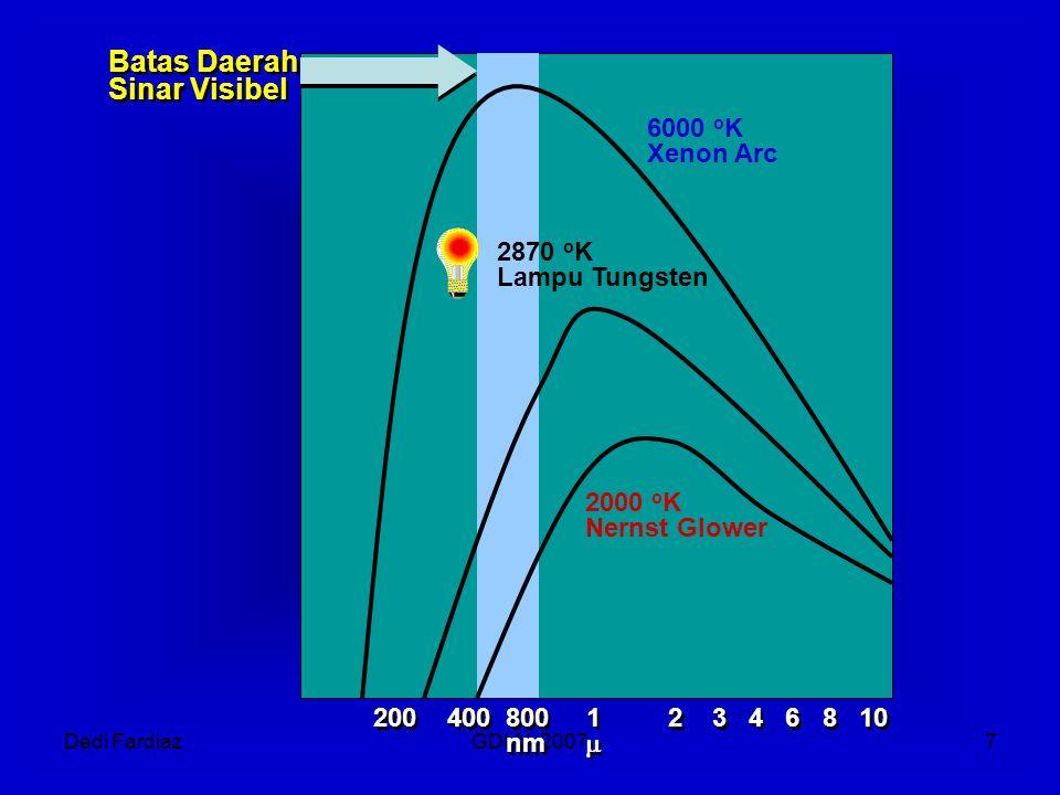 Dedi FardiazGDLN, 20078 Sinar Matahari DISPERSI SINAR MATAHARI OLEH PRISMA