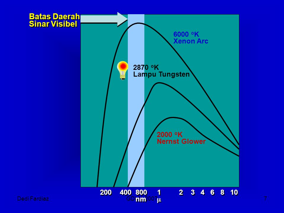 Dedi FardiazGDLN, 20077 200 400 800 1 2 3 4 6 8 10 nm  200 400 800 1 2 3 4 6 8 10 nm  Batas Daerah Sinar Visibel Batas Daerah Sinar Visibel 6000 o K Xenon Arc 2870 o K Lampu Tungsten 2000 o K Nernst Glower