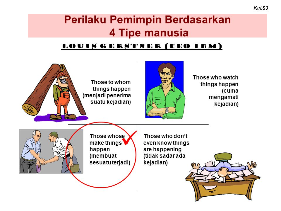 Perilaku Pemimpin Berdasarkan 4 Tipe manusia Those whose make things happen (membuat sesuatu terjadi) Those to whom things happen (menjadi penerima su