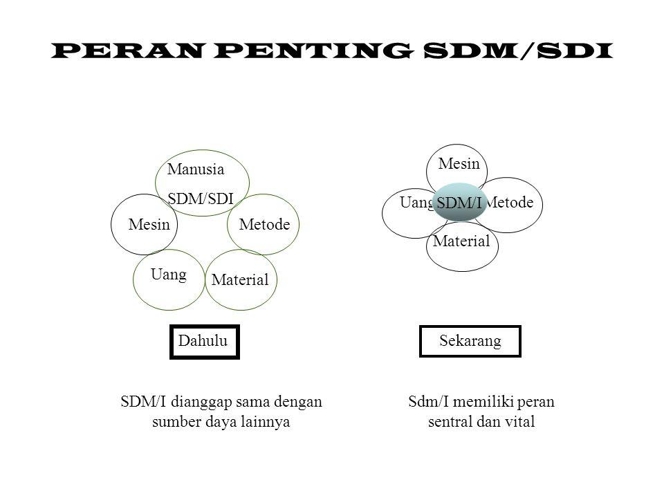 PERAN PENTING SDM/SDI Manusia SDM/SDI Metode Material Uang Mesin Dahulu SDM/I dianggap sama dengan sumber daya lainnya Mesin Metode Material UangSDM?I SDM/I Sekarang Sdm/I memiliki peran sentral dan vital
