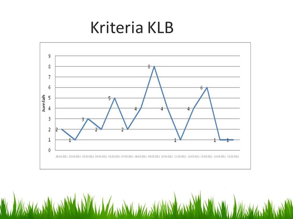 Kriteria KLB