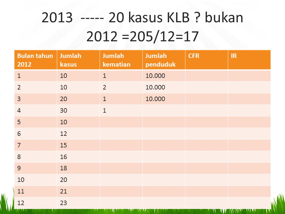 2013 ----- 20 kasus KLB ? bukan 2012 =205/12=17 Bulan tahun 2012 Jumlah kasus Jumlah kematian Jumlah penduduk CFRIR 110110.000 210210.000 320110.000 4