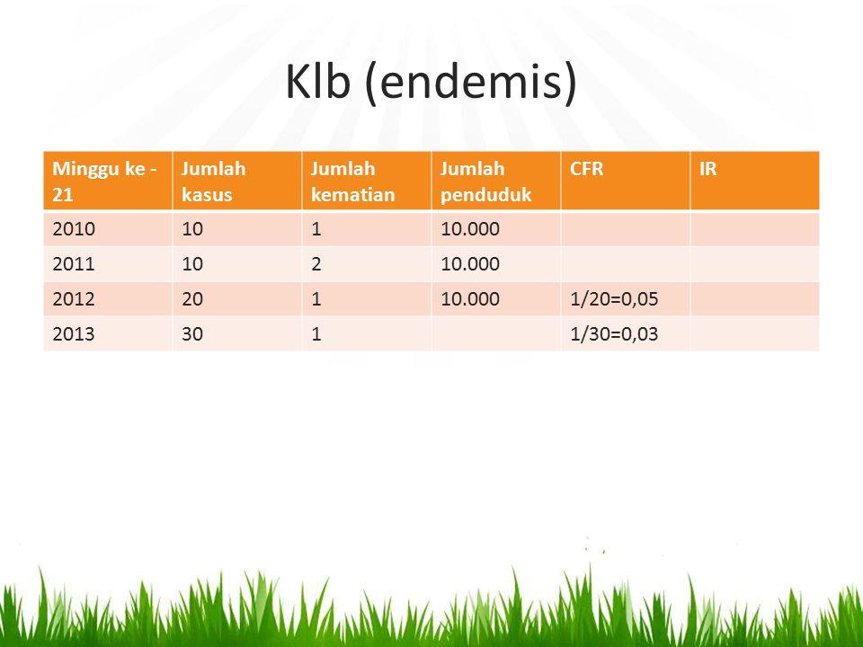 Klb (endemis) Minggu ke - 21 Jumlah kasus Jumlah kematian Jumlah penduduk CFRIR 201010110.000 201110210.000 201220110.0001/20=0,05 20133011/30=0,03
