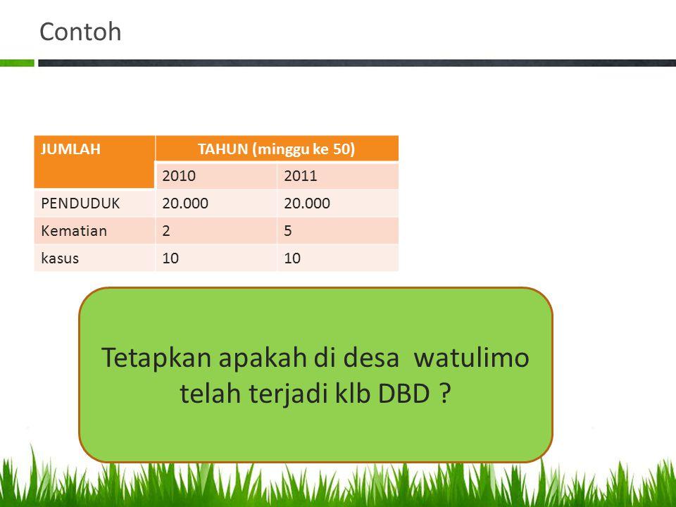 Contoh JUMLAHTAHUN (minggu ke 50) 20102011 PENDUDUK20.000 Kematian25 kasus10 Tetapkan apakah di desa watulimo telah terjadi klb DBD ?