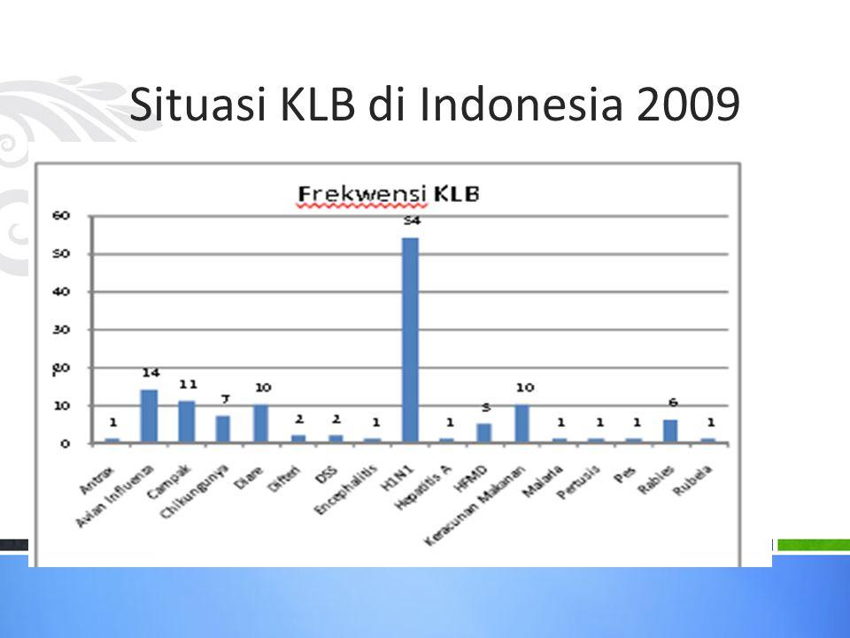 Situasi KLB di Indonesia 2009