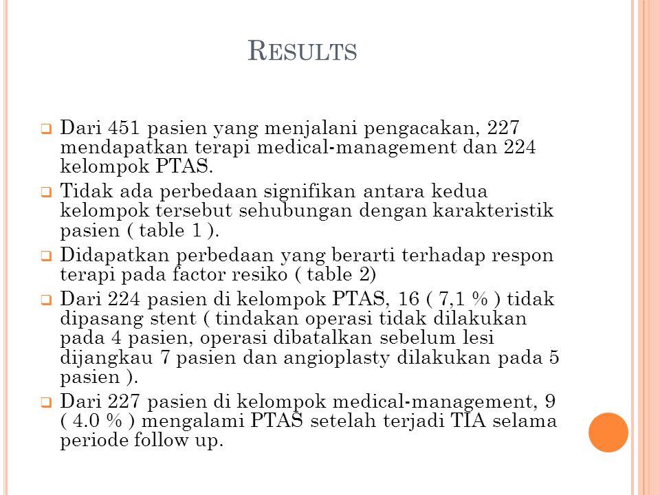 R ESULTS  Dari 451 pasien yang menjalani pengacakan, 227 mendapatkan terapi medical-management dan 224 kelompok PTAS.  Tidak ada perbedaan signifika
