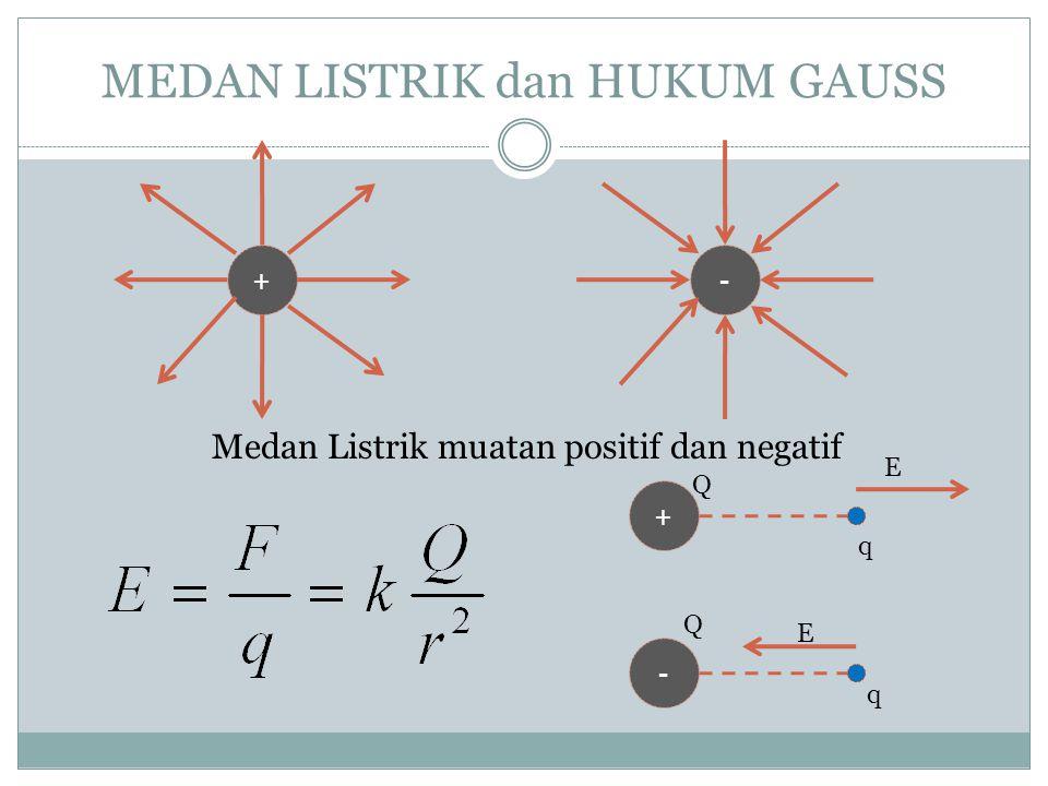 MUATAN LISTRIK dan HUKUM COULOMB +++- q1q2q1q2 F12 F21 dengan SejenisTak sejenis