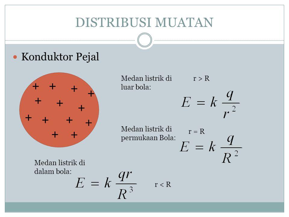 POTENSIAL LISTRIK Besar usaha per satuan muatan yang diperlukan untuk memindahkan muatan uji (q) dari jarak r ke dalam muatan titik terisolasi Jika te