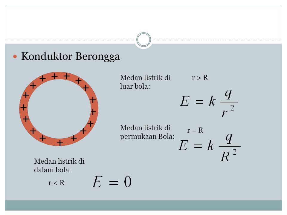 DISTRIBUSI MUATAN Konduktor Pejal ++ + + + + + + + + + + + Medan listrik di luar bola: Medan listrik di permukaan Bola: Medan listrik di dalam bola: r
