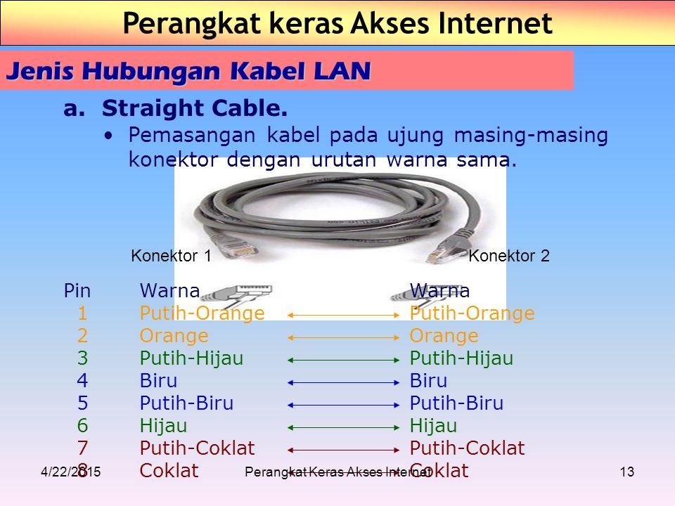 Konektor 1Konektor 2 Jenis Hubungan Kabel LAN a.Straight Cable. Pemasangan kabel pada ujung masing-masing konektor dengan urutan warna sama. PinWarnaW