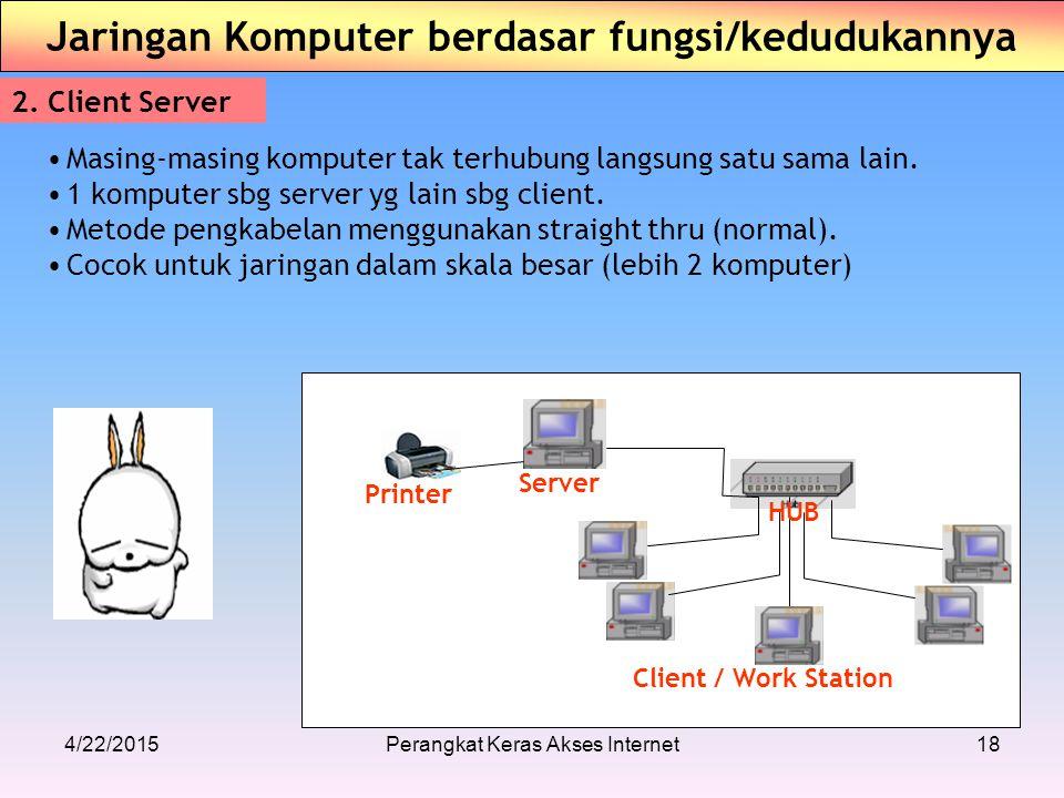 4/22/2015Perangkat Keras Akses Internet18 Jaringan Komputer berdasar fungsi/kedudukannya 2. Client Server Masing-masing komputer tak terhubung langsun