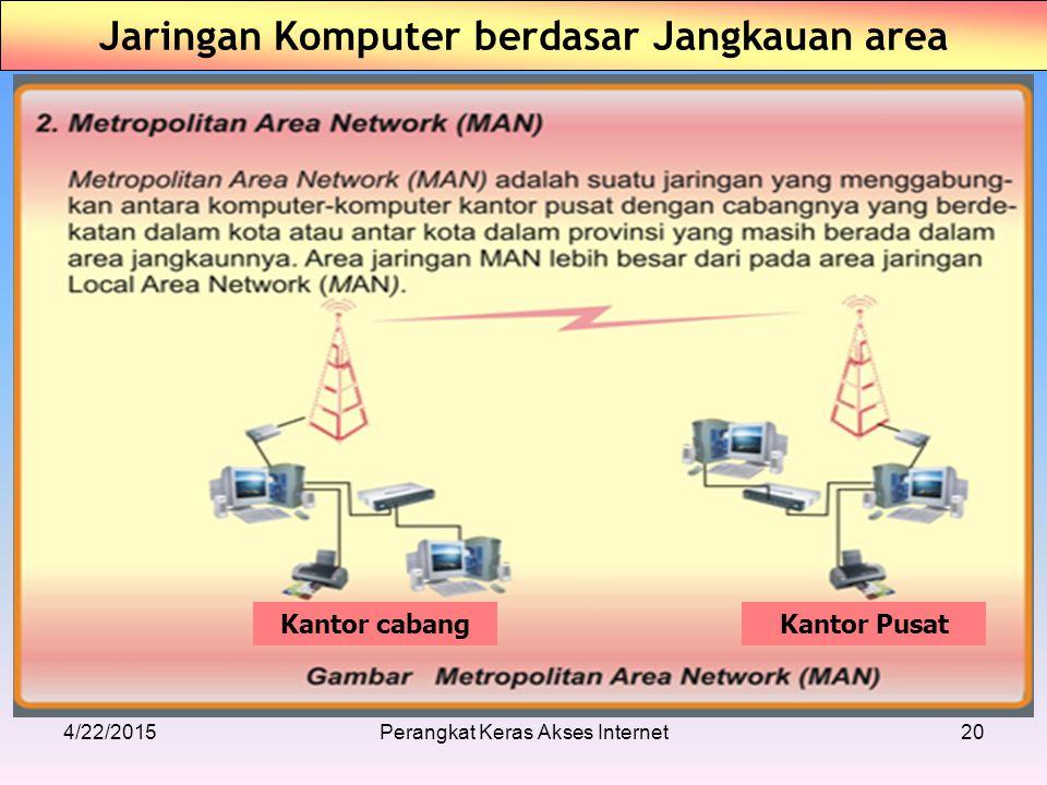 4/22/2015Perangkat Keras Akses Internet20 Jaringan Komputer berdasar Jangkauan area Kantor cabangKantor Pusat