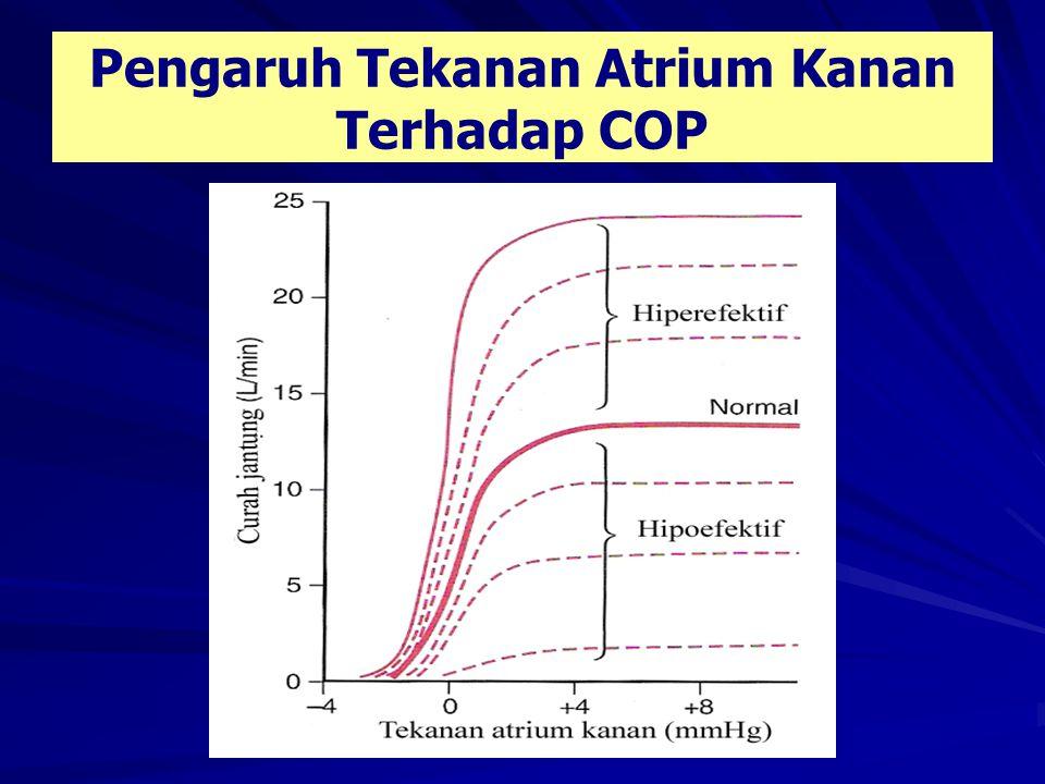 Pengaruh Tekanan Atrium Kanan Terhadap COP