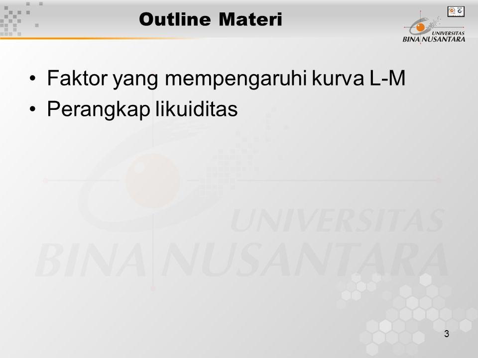 3 Outline Materi Faktor yang mempengaruhi kurva L-M Perangkap likuiditas