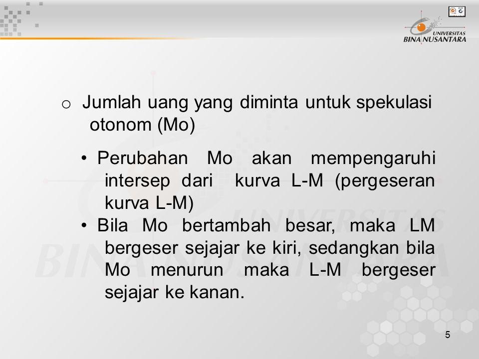 5 o Jumlah uang yang diminta untuk spekulasi otonom (Mo) Perubahan Mo akan mempengaruhi intersep dari kurva L-M (pergeseran kurva L-M) Bila Mo bertamb