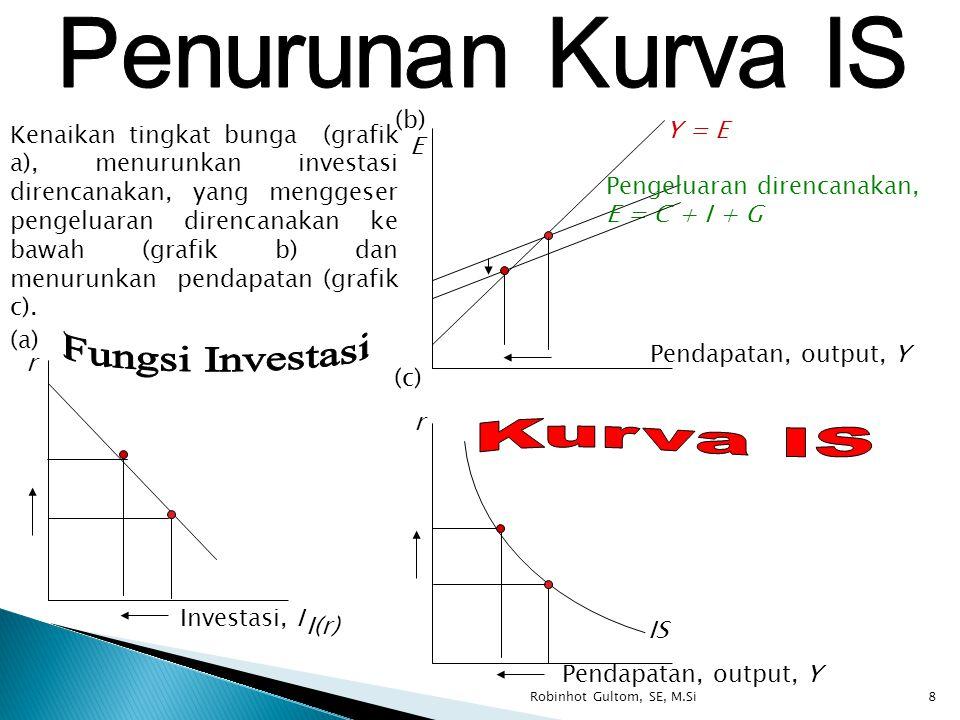 E Pendapatan, output, Y Y = E Pengeluaran direncanakan, E = C + I + G r Pendapatan, output, Y r Investasi, I I(r) IS Kenaikan tingkat bunga (grafik a)