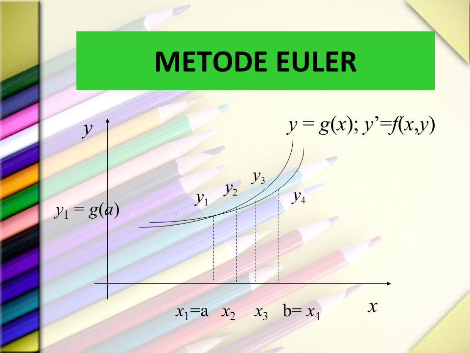 METODE EULER y x y = g(x); y'=f(x,y) y4y4 y3y3 y2y2 y1y1 x 1 =a x 2 x 3 b= x 4 y 1 = g(a)