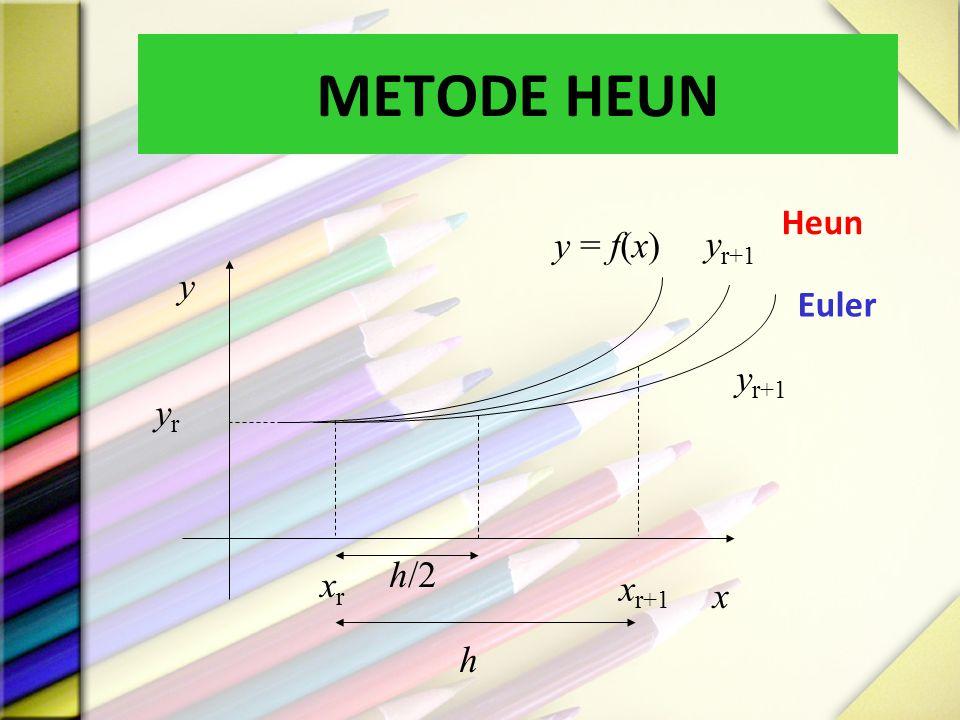 METODE HEUN yryr y x y = f(x) y r+1 Euler Heun xrxr x r+1 h/2 h