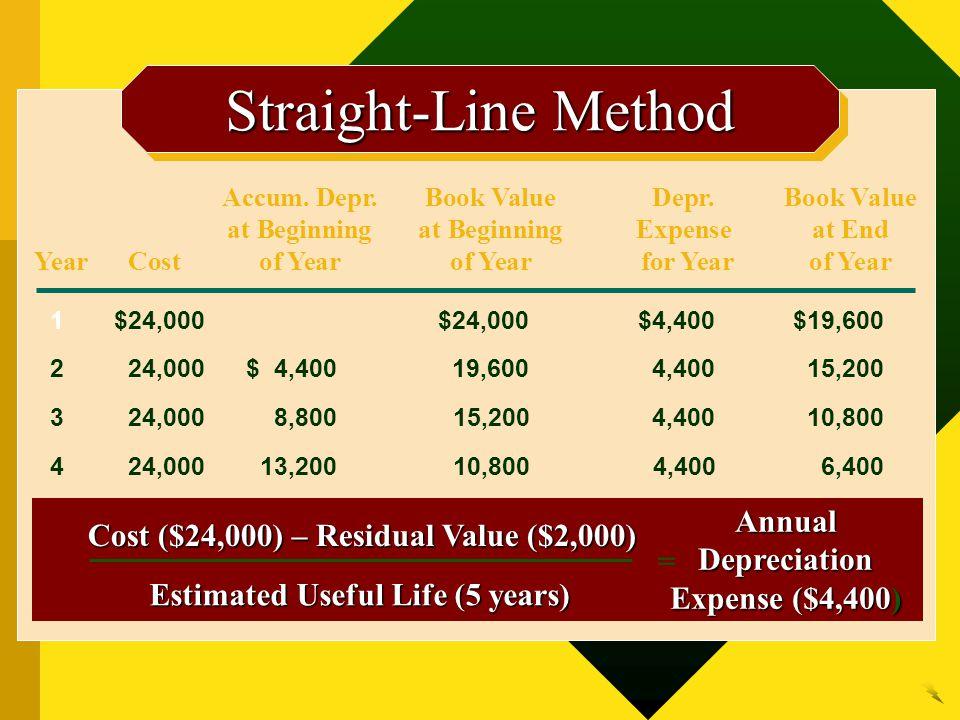 Accum. Depr.Book ValueDepr.Book Value at Beginningat BeginningExpenseat End YearCostof Yearof Year for Yearof Year 1$24,000$24,000$4,400$19,600 224,00