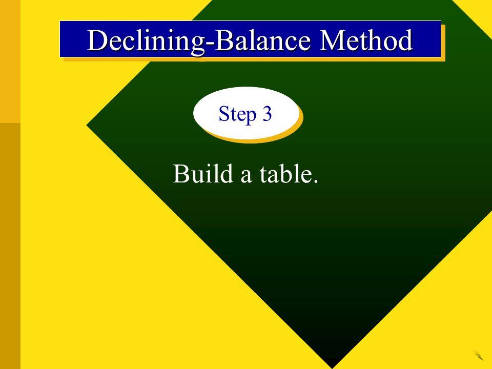Build a table. Step 3 Declining-Balance Method