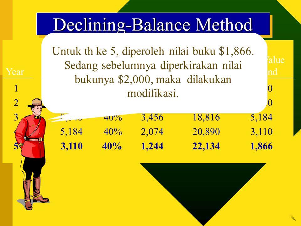 Book Value Accum. Beginning Annual Deprec. Book Value Year of Year Rate Deprec. Year-End Year-End 1$24,00040%$9,600$9,600$14,400 214,40040%5,76015,360