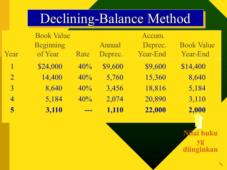 Book Value Accum.Beginning Annual Deprec. Book Value Year of Year Rate Deprec.