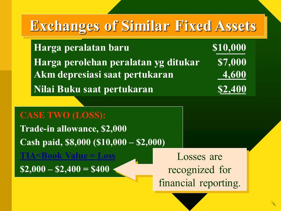 CASE TWO (LOSS): Trade-in allowance, $2,000 Cash paid, $8,000 ($10,000 – $2,000) TIA<Book Value = Loss $2,000 – $2,400 = $400 Harga peralatan baru$10,000 Harga perolehan peralatan yg ditukar$7,000 Akm depresiasi saat pertukaran 4,600 Nilai Buku saat pertukaran$2,400 Exchanges of Similar Fixed Assets Losses are recognized for financial reporting.