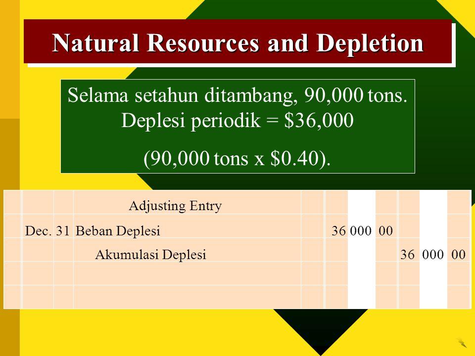Natural Resources and Depletion Adjusting Entry Akumulasi Deplesi 36 000 00 Selama setahun ditambang, 90,000 tons. Deplesi periodik = $36,000 (90,000