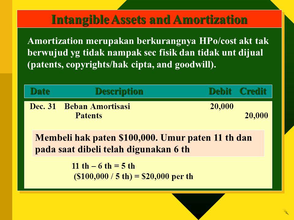 DateDescriptionDebitCredit DateDescriptionDebitCredit Intangible Assets and Amortization Dec. 31Beban Amortisasi20,000 Patents20,000 Membeli hak paten