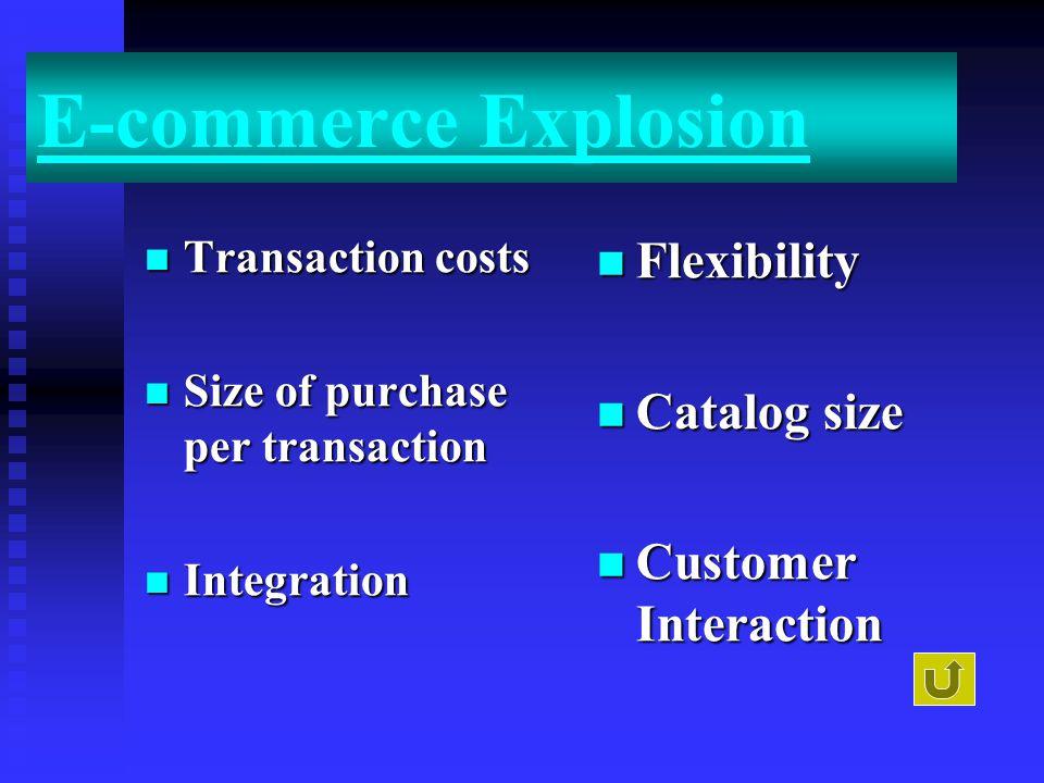 E-commerce Explosion Transaction costs Transaction costs Size of purchase per transaction Size of purchase per transaction Integration Integration Flexibility Catalog size Customer Interaction