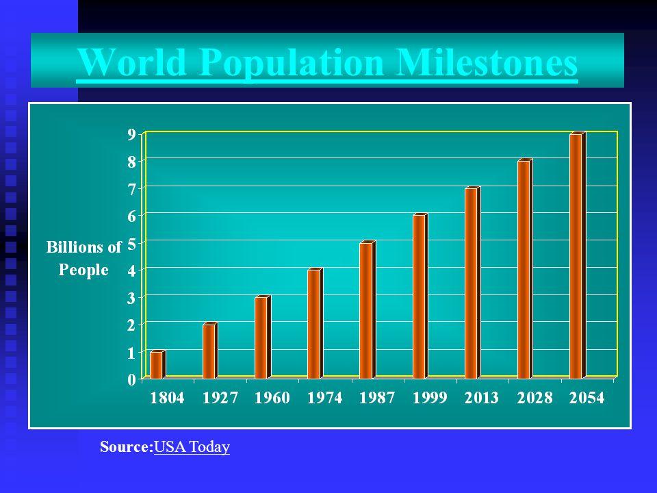 World Population Milestones Source:USA Today