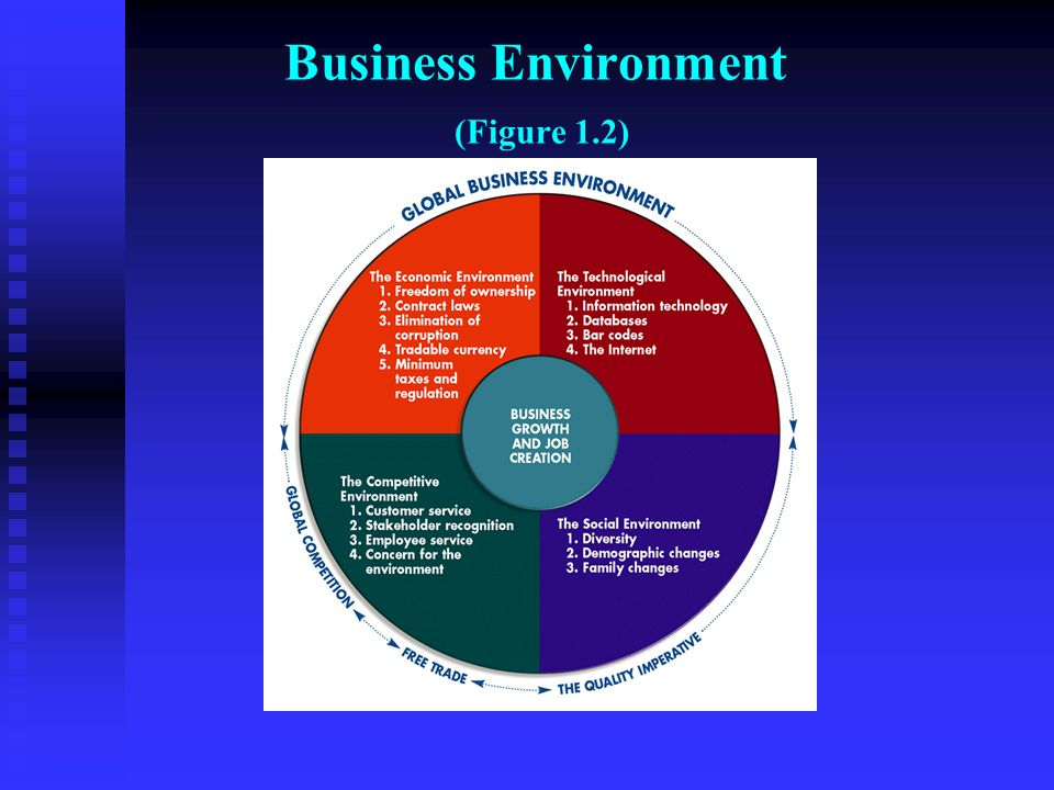 Environments of Business Economic Economic Technological Technological Social Social Competitive Competitive Global Global Creating the right Business Environment is the foundation of social progress of all kinds within an economy