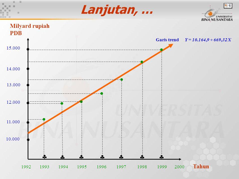 Lanjutan, …       10.000 11.000 12.000 13.000 14.000 15.000 Milyard rupiah PDB 1992 1993 1994 1995 1996 1997 1998 1999 2000 Tahun Garis trend Y