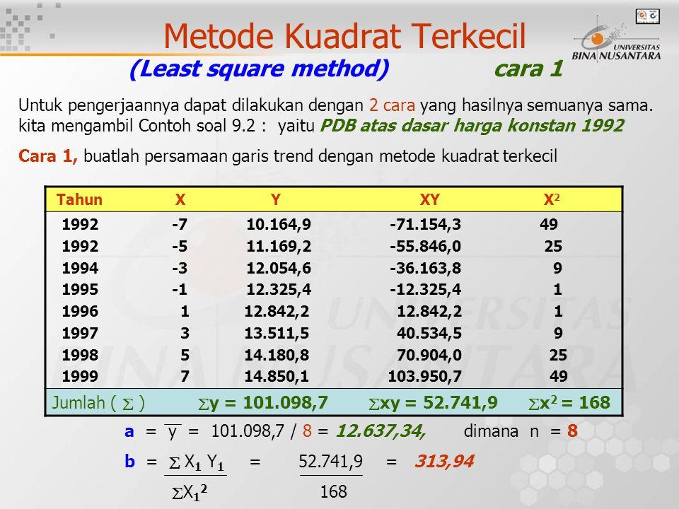 Metode Kuadrat Terkecil (Least square method) cara 1 Untuk pengerjaannya dapat dilakukan dengan 2 cara yang hasilnya semuanya sama. kita mengambil Con