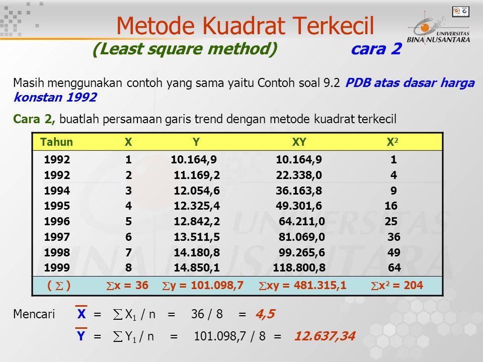 Metode Kuadrat Terkecil (Least square method) cara 2 Masih menggunakan contoh yang sama yaitu Contoh soal 9.2 PDB atas dasar harga konstan 1992 Cara 2