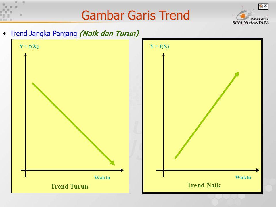 Gambar Garis Trend Waktu Y = f(X) Trend Turun Waktu Y = f(X) Trend Jangka Panjang (Naik dan Turun) Trend Naik