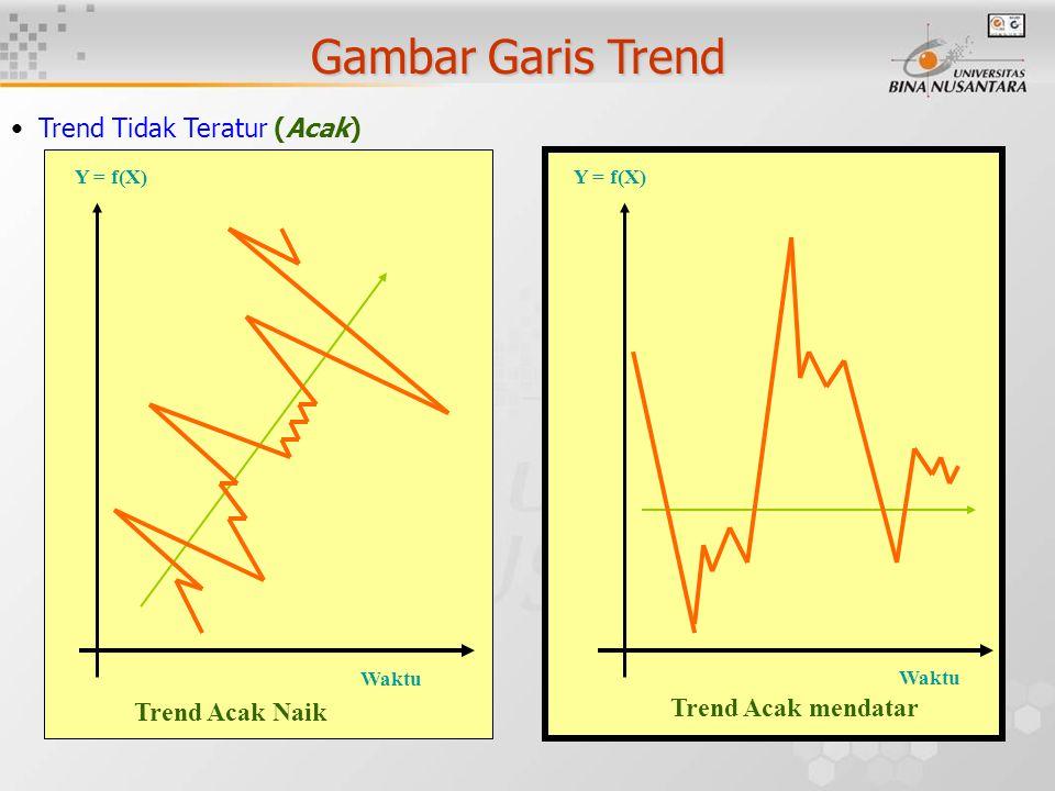Gambar Garis Trend Waktu Y = f(X) Trend Acak Naik Waktu Y = f(X) Trend Tidak Teratur (Acak) Trend Acak mendatar