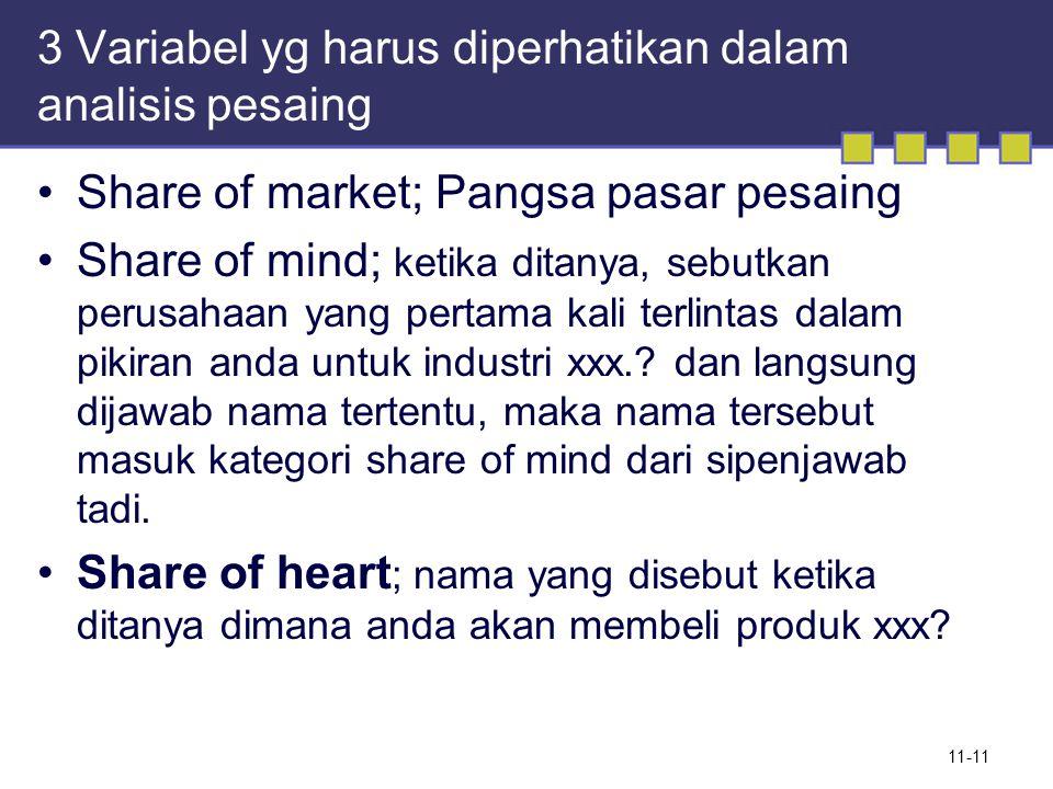 3 Variabel yg harus diperhatikan dalam analisis pesaing Share of market; Pangsa pasar pesaing Share of mind; ketika ditanya, sebutkan perusahaan yang pertama kali terlintas dalam pikiran anda untuk industri xxx..