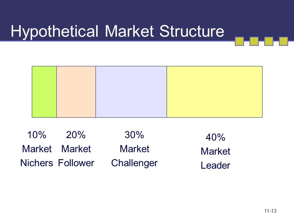 11-13 Hypothetical Market Structure 10% Market Nichers 20% Market Follower 30% Market Challenger 40% Market Leader