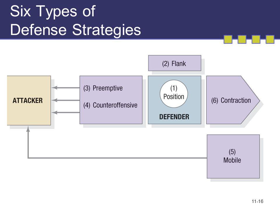11-16 Six Types of Defense Strategies