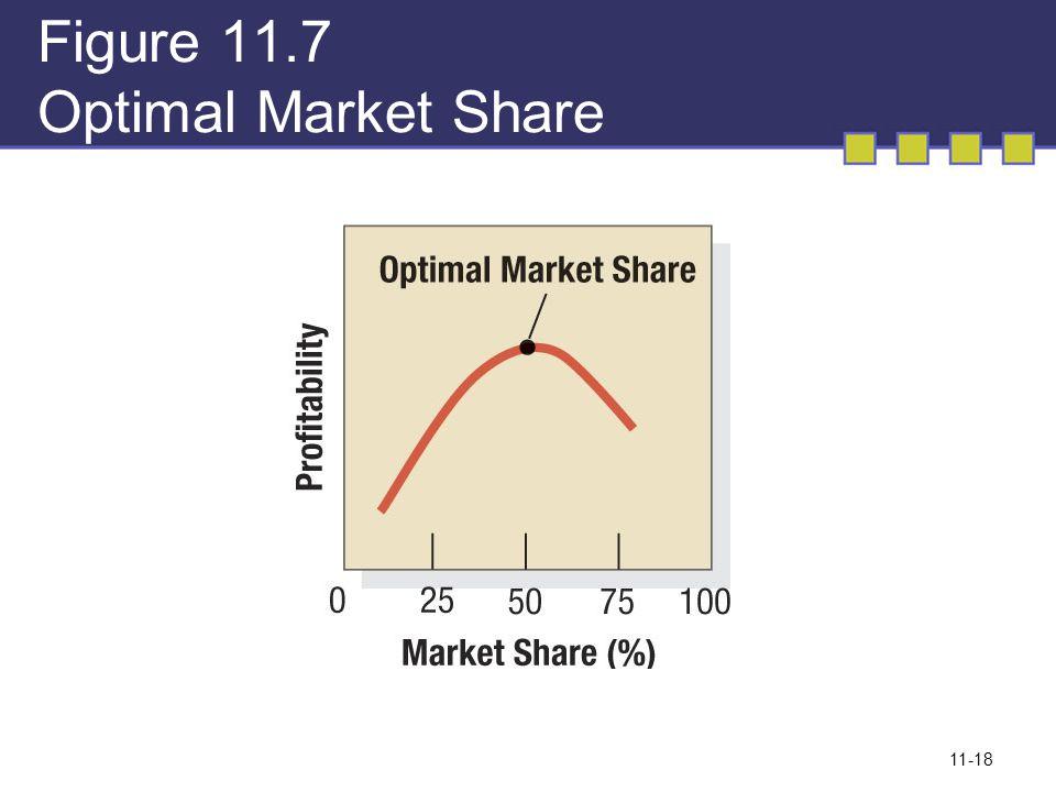 11-18 Figure 11.7 Optimal Market Share