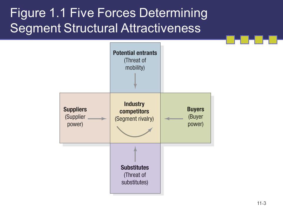 Strategi kompetitif bagi pemimpin pasar Memperluas Total Pasar Mempertahankan Pangsa Pasar Memperluas Pangsa Pasar 11-14