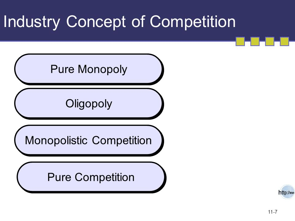 11-7 Industry Concept of Competition Pure Monopoly Oligopoly Monopolistic Competition Pure Competition