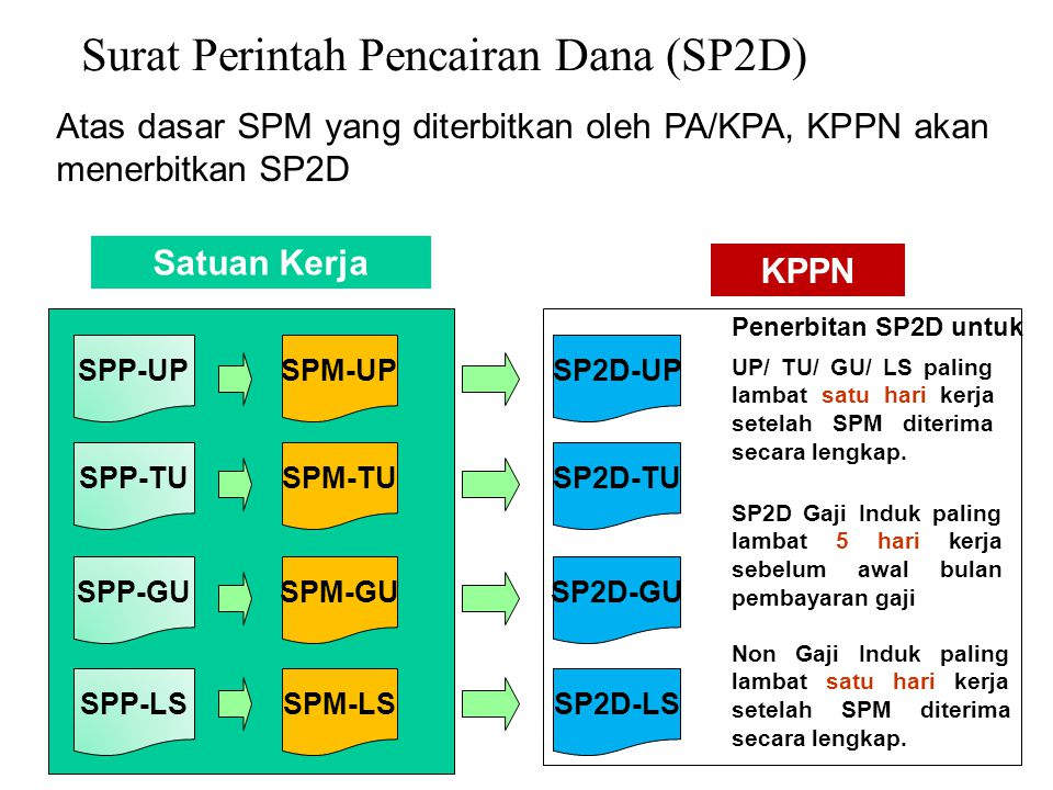 Surat Perintah Pencairan Dana (SP2D) Atas dasar SPM yang diterbitkan oleh PA/KPA, KPPN akan menerbitkan SP2D SPM-UP SPM-TU SPM-GU SPM-LS SP2D-UP SP2D-